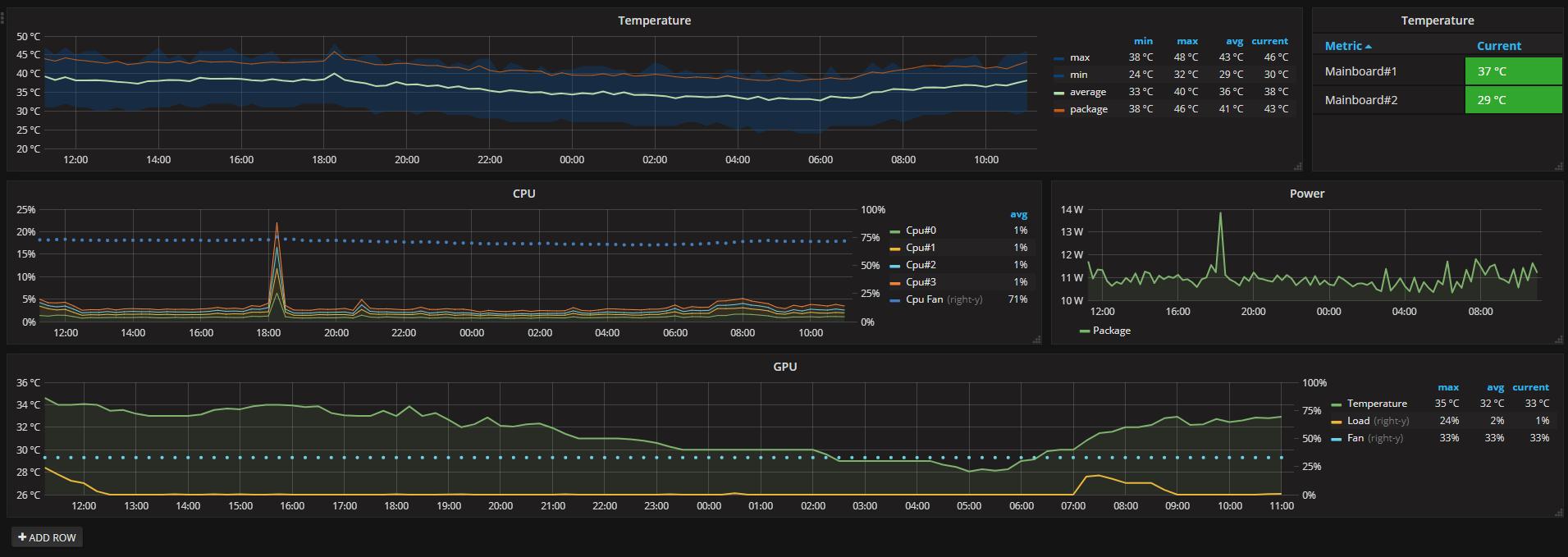 OpenHardwareMonitor – telegraf input plugin – Mariano's Homepage